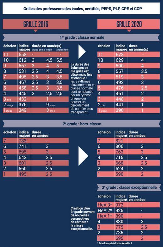 Carri res et valuation des personnels les mesures - Grille salaire enseignant second degre ...
